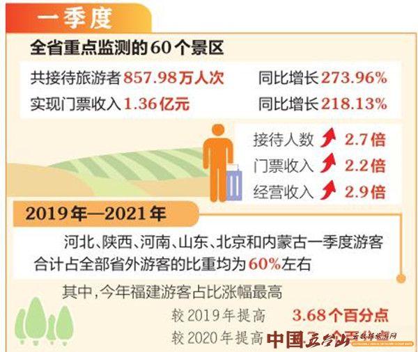 【新数据 新看点】一季度我省旅游消费趋向活跃